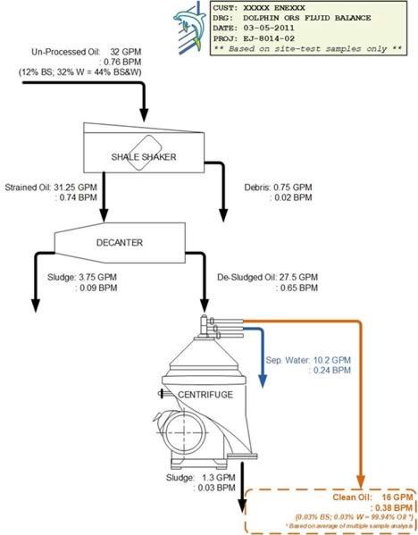 Crude Oil Tank Centrifuge Fluid Balance