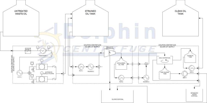 Centrifuge Oil Filtering System