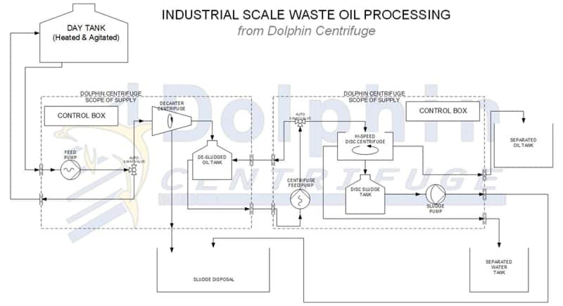 Industrial Scale Waste Oil Centrifuge Process Diagram