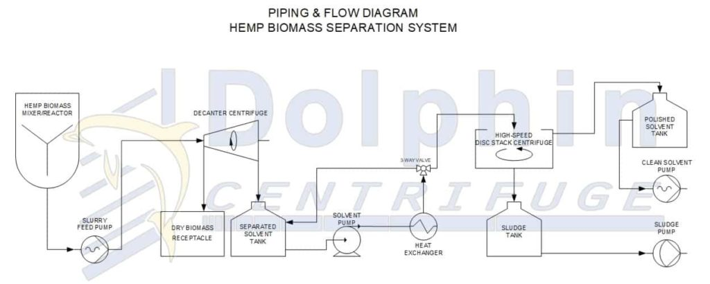 hemp biomass separation diagram