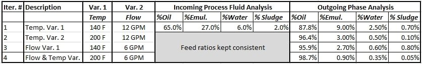 Centrifuge Emulsion Breaking Results Table