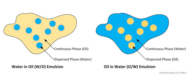 Types of oil water emulsions