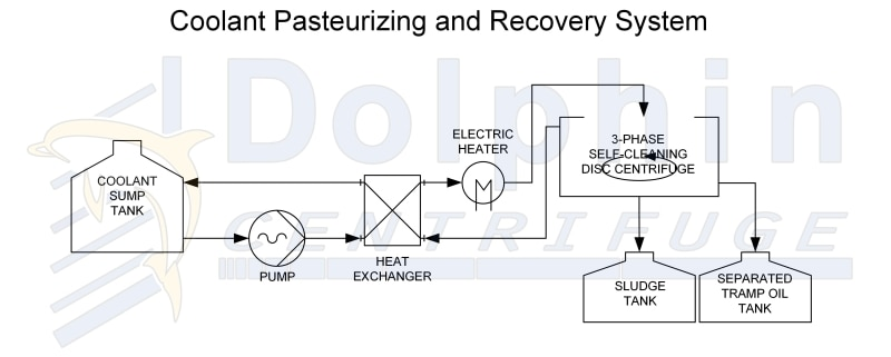 Machining Coolant Pasteurizing and Centrifuging Diagram