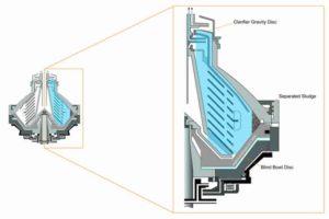 Disc Centrifuge Clarifier Bowl Section
