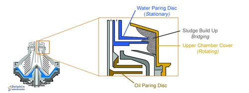 Blocked Water Paring Disc Centrifuge