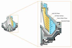Purifier Centrifuge Bowl Cross Section