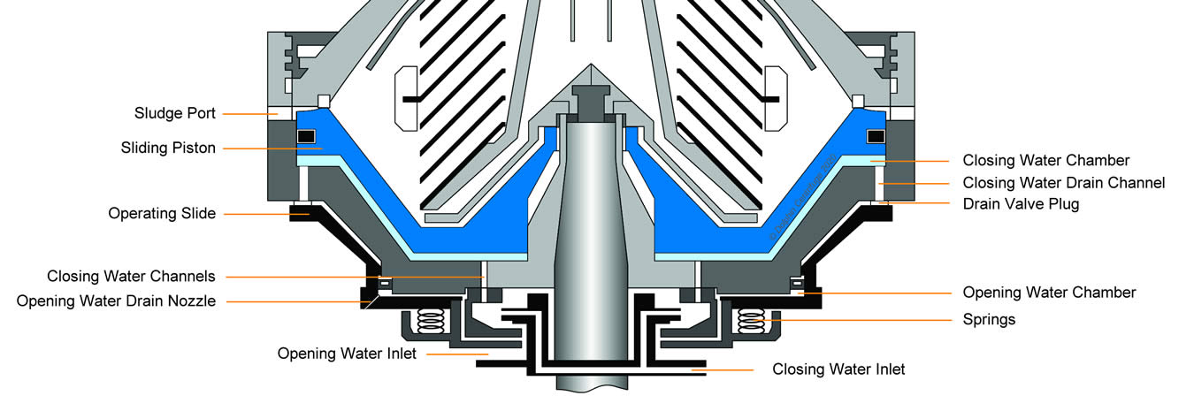 Disc Centrifuge Bowl Cross Section