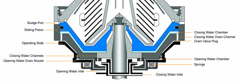 Alfa Laval Disc Stack Centrifuge Bowl Cross Section