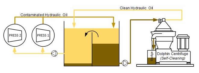 Extrusion Hydraulic Oil Centrifuge System Setup
