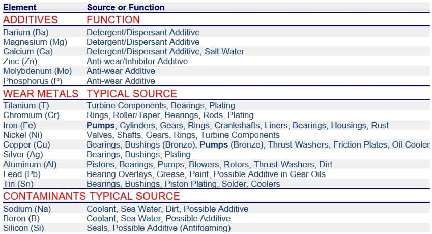 Hydraulic Oil Analysis Element Sources