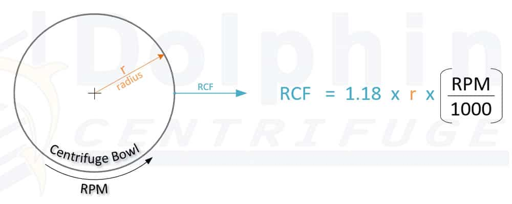 RCF and RPM Difference & Formula
