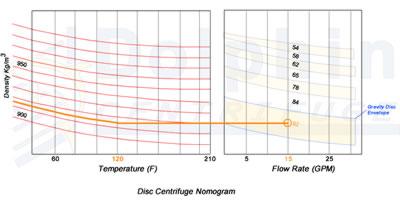 Disc Centrifuge Nomogram