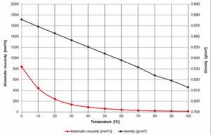 Oil Viscosity versus Temperature