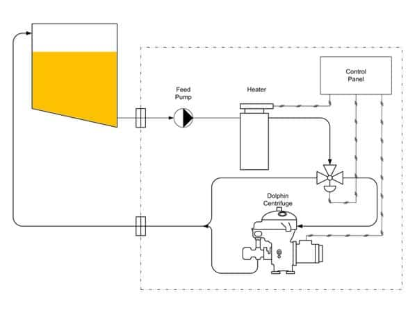 Lube Oil Centrifuge System Diagram