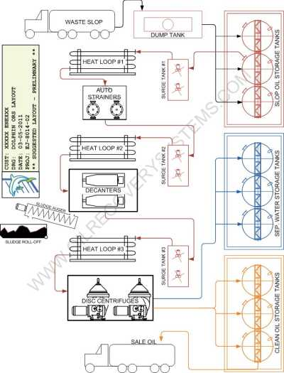 Crude Oil Tank Bottom Centrifuge Process Diagram