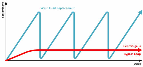Wash Water Replacement Frequency Graph