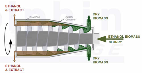 Ethanol Extraction Decanter Centrifuge Cross Section
